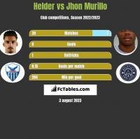 Helder vs Jhon Murillo h2h player stats