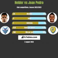 Helder vs Joao Pedro h2h player stats