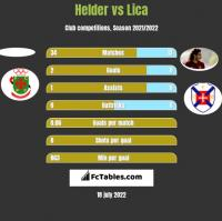 Helder vs Lica h2h player stats