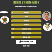 Helder vs Mato Milos h2h player stats