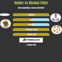 Helder vs Nicolas Velez h2h player stats