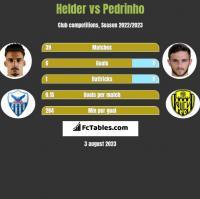Helder vs Pedrinho h2h player stats