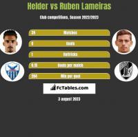 Helder vs Ruben Lameiras h2h player stats