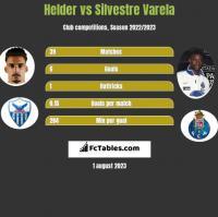Helder vs Silvestre Varela h2h player stats