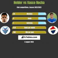 Helder vs Vasco Rocha h2h player stats
