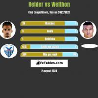 Helder vs Welthon h2h player stats