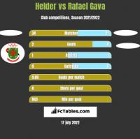 Helder vs Rafael Gava h2h player stats