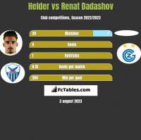 Helder vs Renat Dadashov h2h player stats