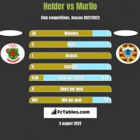Helder vs Murilo h2h player stats