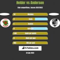 Helder vs Anderson h2h player stats