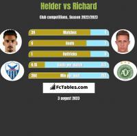 Helder vs Richard h2h player stats
