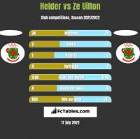 Helder vs Ze Uilton h2h player stats