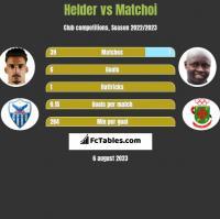 Helder vs Matchoi h2h player stats