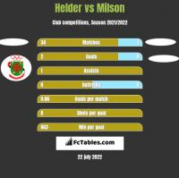 Helder vs Milson h2h player stats