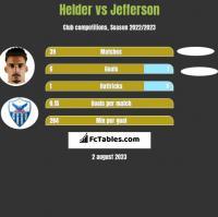 Helder vs Jefferson h2h player stats