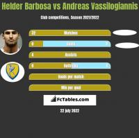 Helder Barbosa vs Andreas Vassilogiannis h2h player stats