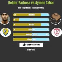 Helder Barbosa vs Aymen Tahar h2h player stats