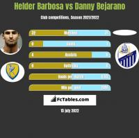 Helder Barbosa vs Danny Bejarano h2h player stats