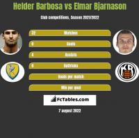 Helder Barbosa vs Elmar Bjarnason h2h player stats