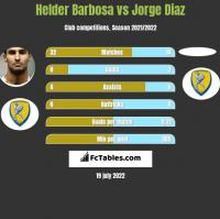 Helder Barbosa vs Jorge Diaz h2h player stats