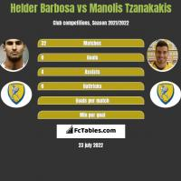 Helder Barbosa vs Manolis Tzanakakis h2h player stats