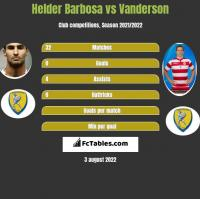 Helder Barbosa vs Vanderson h2h player stats