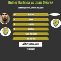 Helder Barbosa vs Juan Alvarez h2h player stats