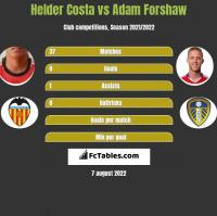 Helder Costa vs Adam Forshaw h2h player stats