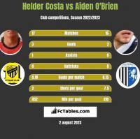 Helder Costa vs Aiden O'Brien h2h player stats