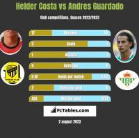 Helder Costa vs Andres Guardado h2h player stats