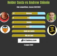 Helder Costa vs Andrew Shinnie h2h player stats
