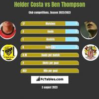 Helder Costa vs Ben Thompson h2h player stats