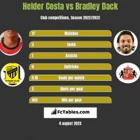 Helder Costa vs Bradley Dack h2h player stats