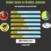 Helder Costa vs Bradley Johnson h2h player stats