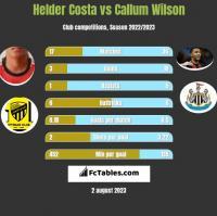 Helder Costa vs Callum Wilson h2h player stats