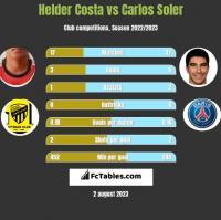 Helder Costa vs Carlos Soler h2h player stats