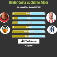 Helder Costa vs Charlie Adam h2h player stats