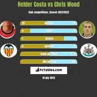 Helder Costa vs Chris Wood h2h player stats