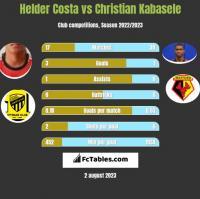 Helder Costa vs Christian Kabasele h2h player stats