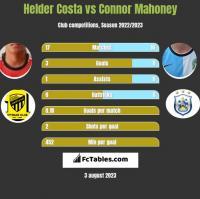 Helder Costa vs Connor Mahoney h2h player stats