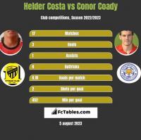 Helder Costa vs Conor Coady h2h player stats