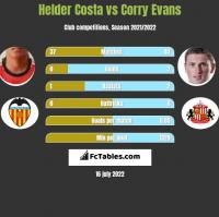 Helder Costa vs Corry Evans h2h player stats