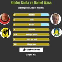 Helder Costa vs Daniel Wass h2h player stats