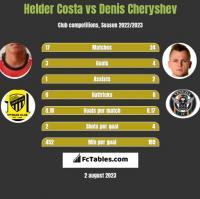 Helder Costa vs Denis Cheryshev h2h player stats