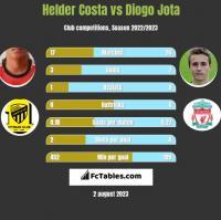 Helder Costa vs Diogo Jota h2h player stats