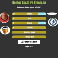 Helder Costa vs Emerson h2h player stats