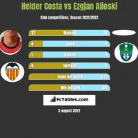 Helder Costa vs Ezgjan Alioski h2h player stats