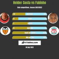 Helder Costa vs Fabinho h2h player stats