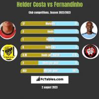 Helder Costa vs Fernandinho h2h player stats