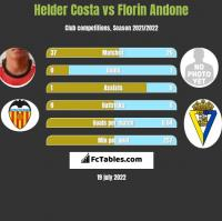 Helder Costa vs Florin Andone h2h player stats